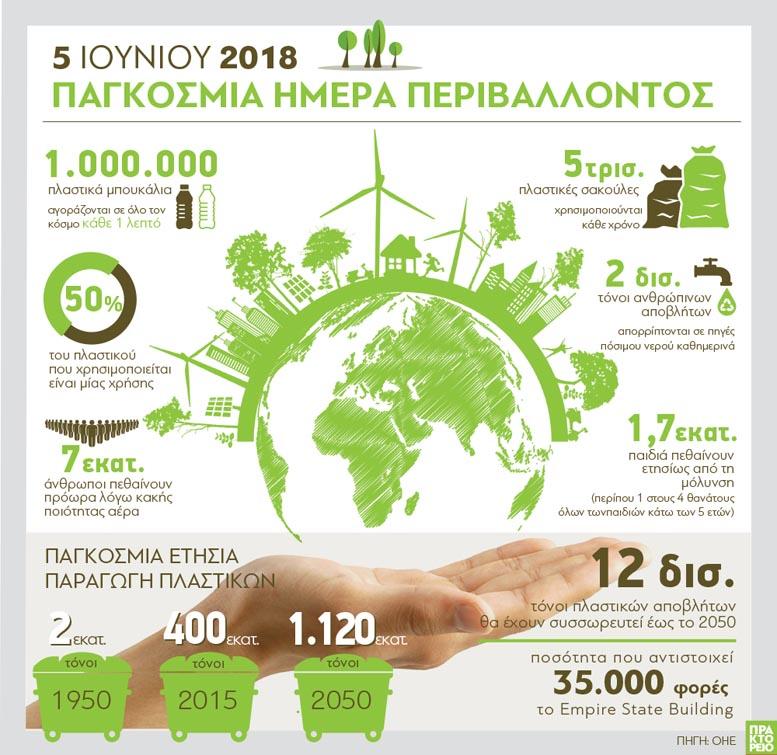 Παγκόσμια Ημέρα Περιβάλλοντος 2018